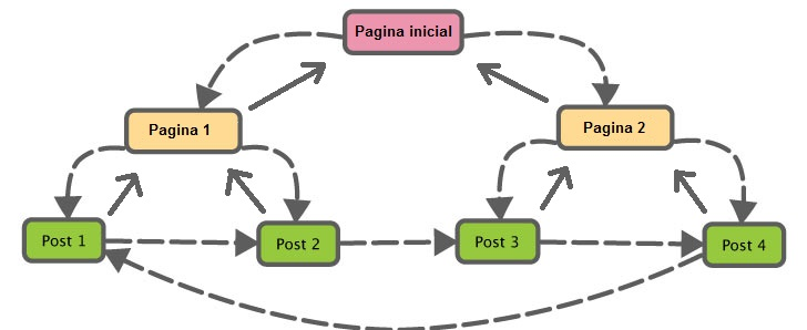 SEO: Link Building Interno