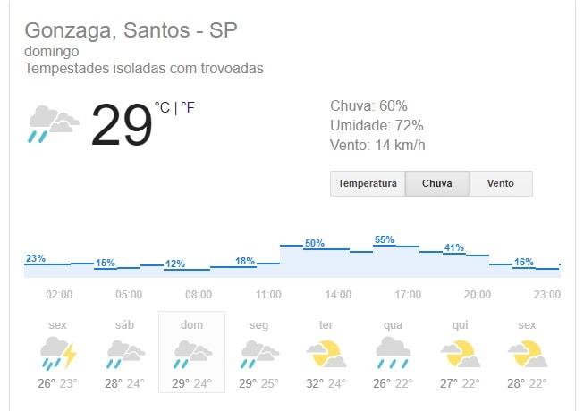 Previsão do tempo Reveillon 2018 Santos