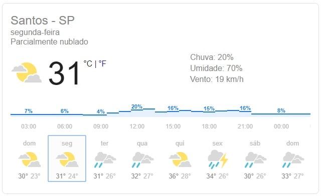 Previsão do tempo Virada ano novo 2019 em Santos